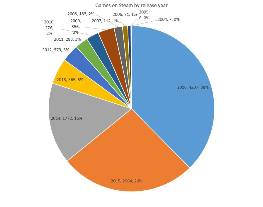 steam_spy_game_releases_pie_chart_897